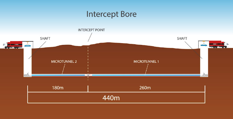 Emerald Hills Intercept Bore Graphic Cross Section