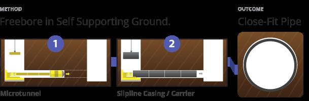 Marrangaroo Pezzimenti Freebore Microtunnelling for Close Fit Pipe Outcome