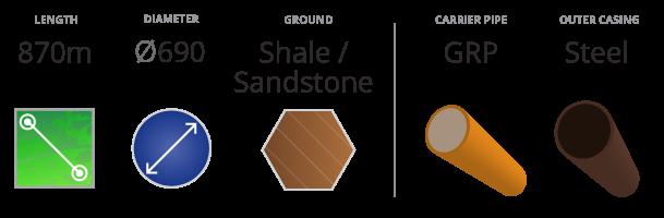 Jordan Springs Microtunneling Length Diameter Ground Conditions