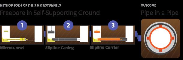 Jordan Springs Microtunneling Method Freebore