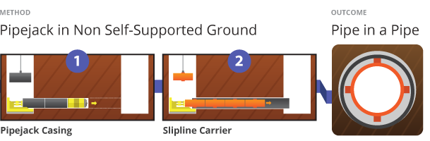 Concord West Microtunelling Under Railway Method