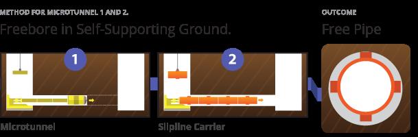 LitlleBay Freebore Microtunnelling Pezzimenti Method Free Pipe