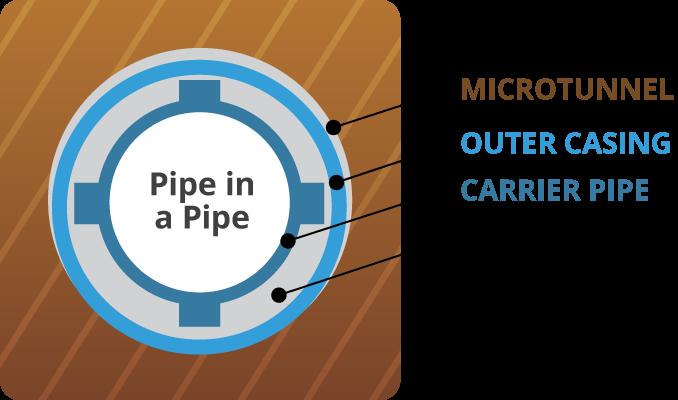 Pipe in Pipe Retractable Head Methodology